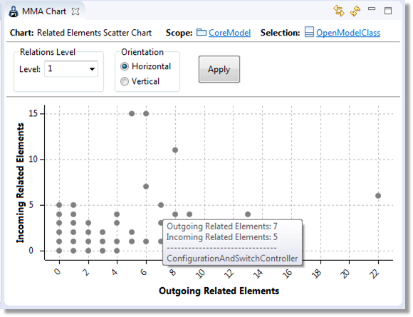 Scatter Chart View example